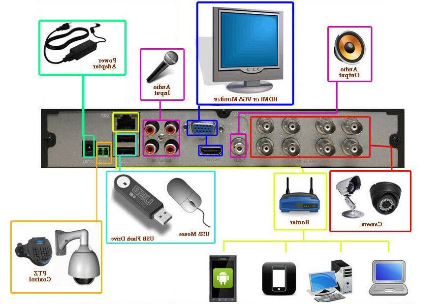 Sikker FULL 960H HDMI CCTV DVR Security 2TB