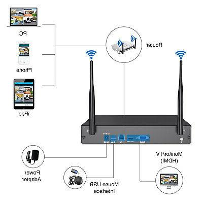 SANNCE Network Security IP Camera
